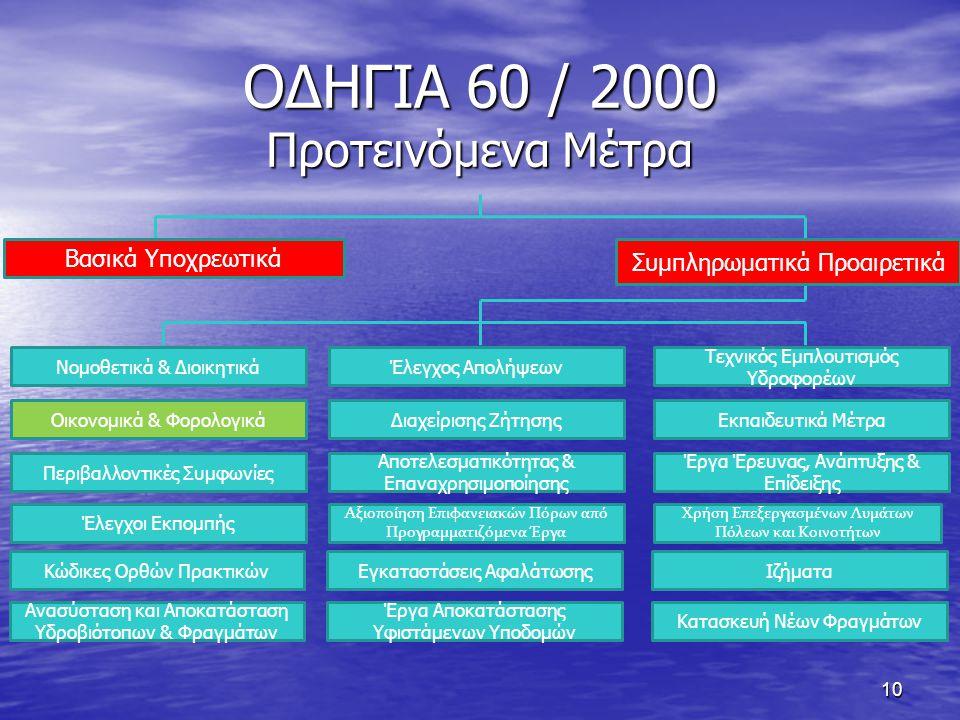 10 ΟΔΗΓΙΑ 60 / 2000 Προτεινόμενα Μέτρα Βασικά Υποχρεωτικά Νομοθετικά & Διοικητικά Οικονομικά & Φορολογικά Περιβαλλοντικές Συμφωνίες Έλεγχοι Εκπομπής Συμπληρωματικά Προαιρετικά Έλεγχος Απολήψεων Διαχείρισης Ζήτησης Αποτελεσματικότητας & Επαναχρησιμοποίησης Αξιοποίηση Επιφανειακών Πόρων από Προγραμματιζόμενα Έργα Τεχνικός Εμπλουτισμός Υδροφορέων Εκπαιδευτικά Μέτρα Έργα Έρευνας, Ανάπτυξης & Επίδειξης Χρήση Επεξεργασμένων Λυμάτων Πόλεων και Κοινοτήτων Κώδικες Ορθών Πρακτικών Ανασύσταση και Αποκατάσταση Υδροβιότοπων & Φραγμάτων Εγκαταστάσεις Αφαλάτωσης Έργα Αποκατάστασης Υφιστάμενων Υποδομών Ιζήματα Κατασκευή Νέων Φραγμάτων