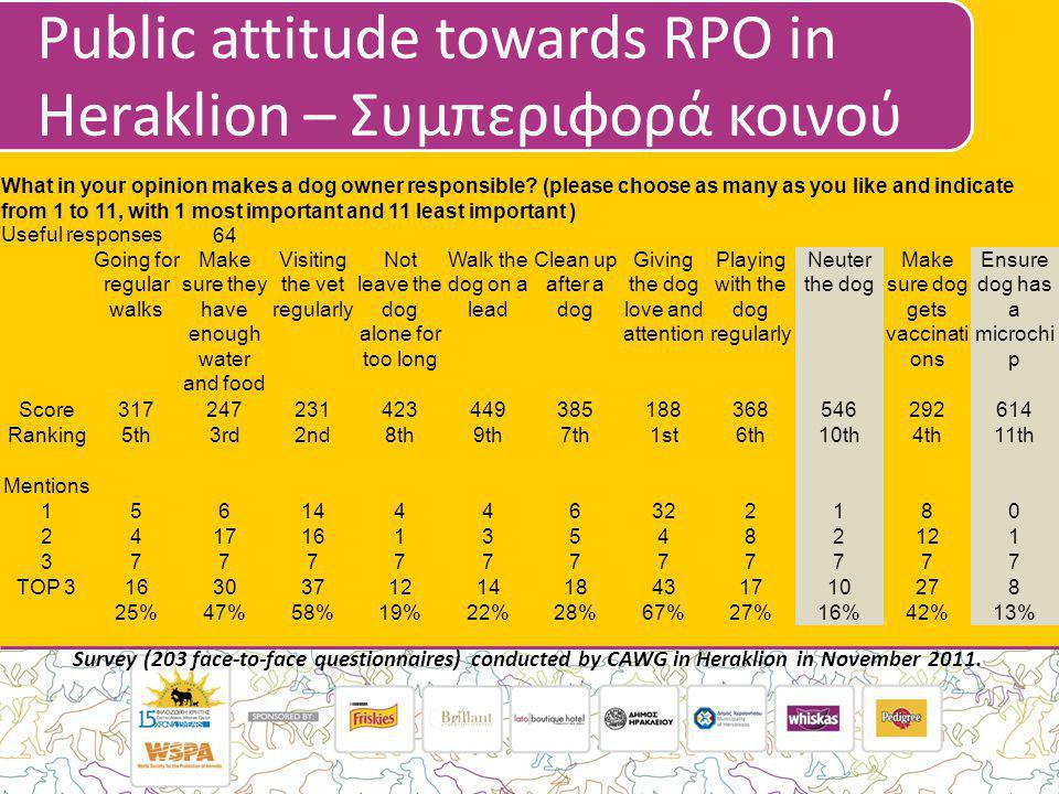 Public attitude towards RPO in Heraklion – Συμπεριφορά κοινού Survey (203 face-to-face questionnaires) conducted by CAWG in Heraklion in November 2011