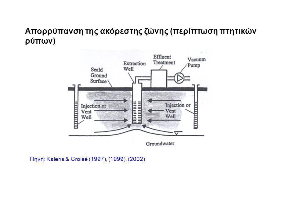Απορρύπανση της ακόρεστης ζώνης (περίπτωση πτητικών ρύπων) Πηγή: Kaleris & Croisé (1997), (1999), (2002)