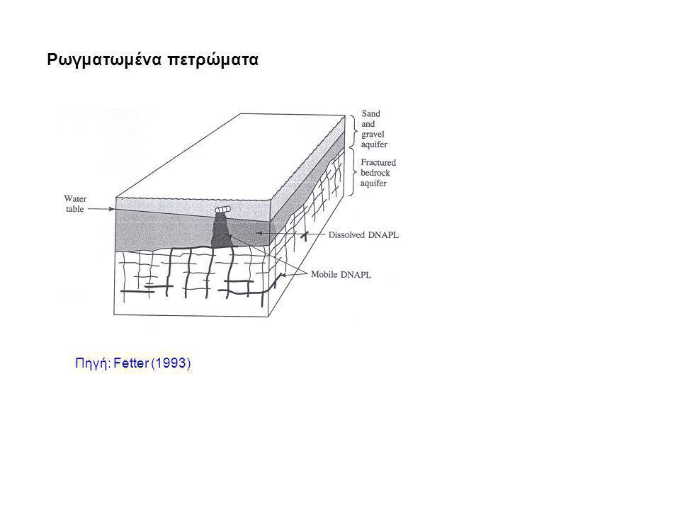 Ρωγματωμένα πετρώματα Πηγή: Fetter (1993)