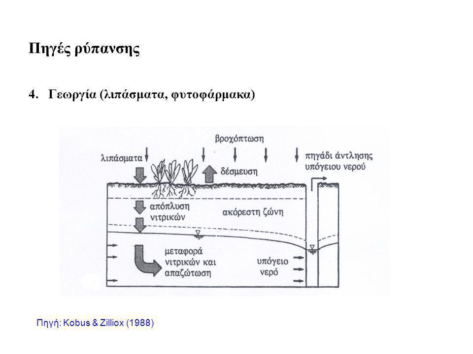 Πηγές ρύπανσης 4. Γεωργία (λιπάσματα, φυτοφάρμακα) Πηγή: Kobus & Zilliox (1988)