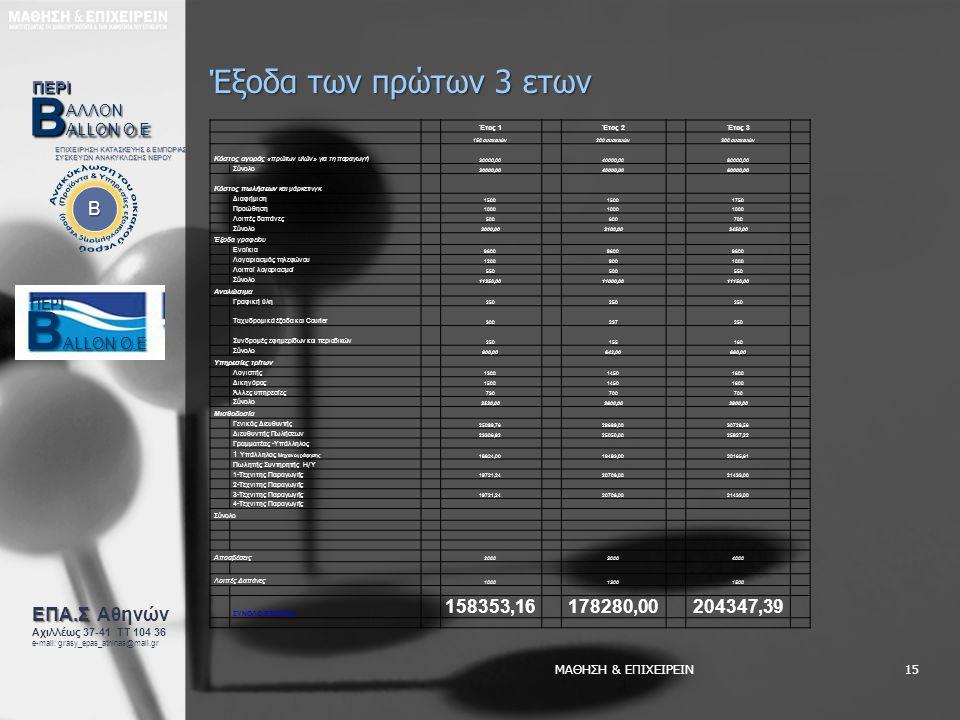 ΜΑΘΗΣΗ & ΕΠΙΧΕΙΡΕΙΝ15 Έξοδα των πρώτων 3 ετων B ΕΠΙΧΕΙΡΗΣΗ ΚΑΤΑΣΚΕΥΗΣ & ΕΜΠΟΡΙΑΣ ΣΥΣΚΕΥΩΝ ΑΝΑΚΥΚΛΩΣΗΣ ΝΕΡΟΥ ΕΠΑ.Σ ΕΠΑ.Σ Αθηνών Αχιλλέως 37-41 ΤΤ 104 36 e-mail: grasy_epas_athinas@mail.gr ΑΛΛΟΝ ΠΕΡΙ B ALLONO.E B ALLON O.E ΠΕΡΙ ΠΕΡΙ B ALLONO.E B ALLON O.E Έτος 1Έτος 2Έτος 3 150 συσκευών200 συσκευών300 συσκευών Κόστος αγοράς «πρώτων υλών» για τη παραγωγή 30000,0040000,0060000,00 Σύνολο 30000,0040000,0060000,00 Κόστος πωλήσεων και μάρκετινγκ Διαφήμιση 1500 1750 Προώθηση 1000 Λοιπές δαπάνες 500600700 Σύνολο 3000,003100,003450,00 Έξοδα γραφείου Ενοίκια 9600 Λογαριασμός τηλεφώνου 12009001000 Λοιποί λογαριασμοί 550500550 Σύνολο 11350,0011000,0011150,00 Αναλώσιμα Γραφική ύλη 250 Ταχυδρομικά έξοδα και Courier 300237250 Συνδρομές εφημερίδων και περιοδικών 250155160 Σύνολο 800,00642,00660,00 Υπηρεσίες τρίτων Λογιστής 130014501600 Δικηγόρος 150014501600 Άλλες υπηρεσίες 730700 Σύνολο 3530,003600,003900,00 Μισθοδοσία Γενικός Διευθυντής 25099,7629689,0030728,56 Διευθυντής Πωλήσεων 23306,9225050,0025927,22 Γραμματέας -Υπάλληλος 1 Υπάλληλος Μηχανογράφησης 18824,0019483,0020165,61 Πωλητής Συντηρητής Η / Υ 1-Τεχνιτης Παραγωγής 19721,2420708,0021433,00 2-Τεχνιτης Παραγωγής 3-Τεχνιτης Παραγωγής 19721,2420708,0021433,00 4-Τεχνιτης Παραγωγής Σύνολο Αποσβέσεις 200030004000 Λοιπές Δαπάνες 100013001500 ΣΥΝΟΛΟ ΕΞΟΔΩΝ 158353,16178280,00204347,39