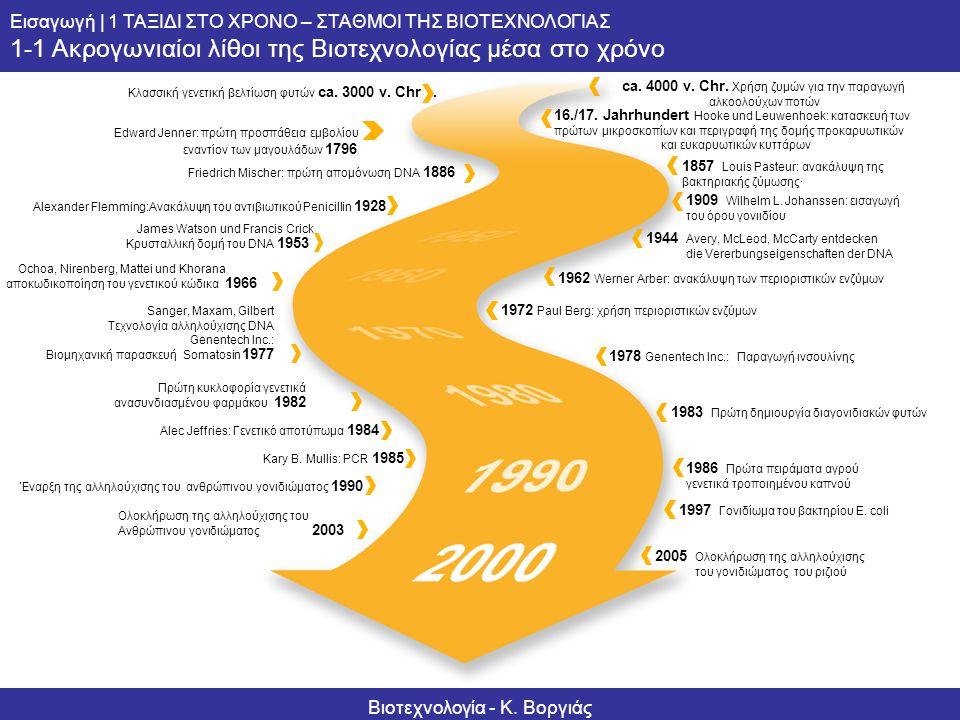 Informationsserie – Biotechnologie Grundlagen | 1 ZEITREISE – MEILENSTEINE DER BIOTECHNOLOGIE 1-1 Meilensteine der Biotechnologie am Zeitstrahl Κλασσι