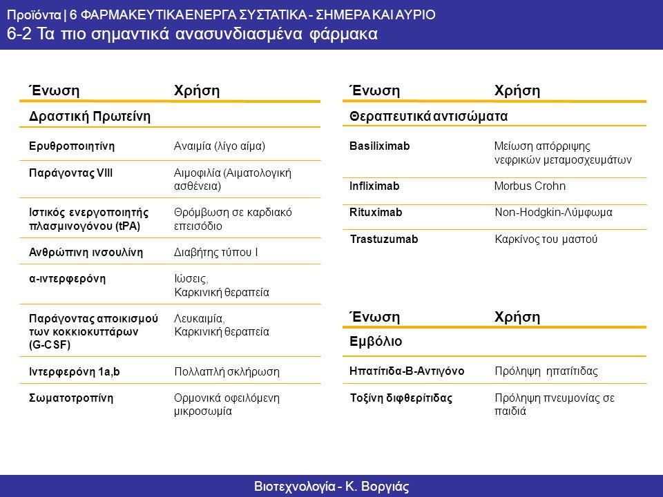 Informationsserie – Biotechnologie Produkte | 6 PHARMAWIRKSTOFFE – HEUTE UND MORGEN 6-2 Die wichtigsten rekombinanten Medikamente ΈνωσηΧρήση Δραστική