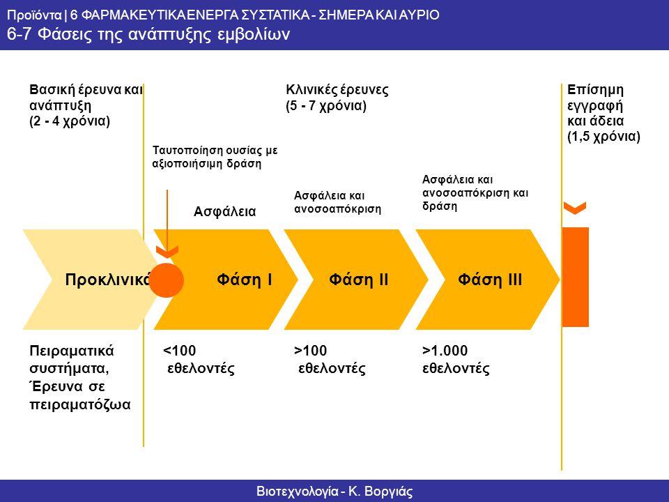 Informationsserie – Biotechnologie Produkte | 6 PHARMAWIRKSTOFFE – HEUTE UND MORGEN 6-7 Phasen der Impfstoffentwicklung Κλινικές έρευνες (5 - 7 χρόνια