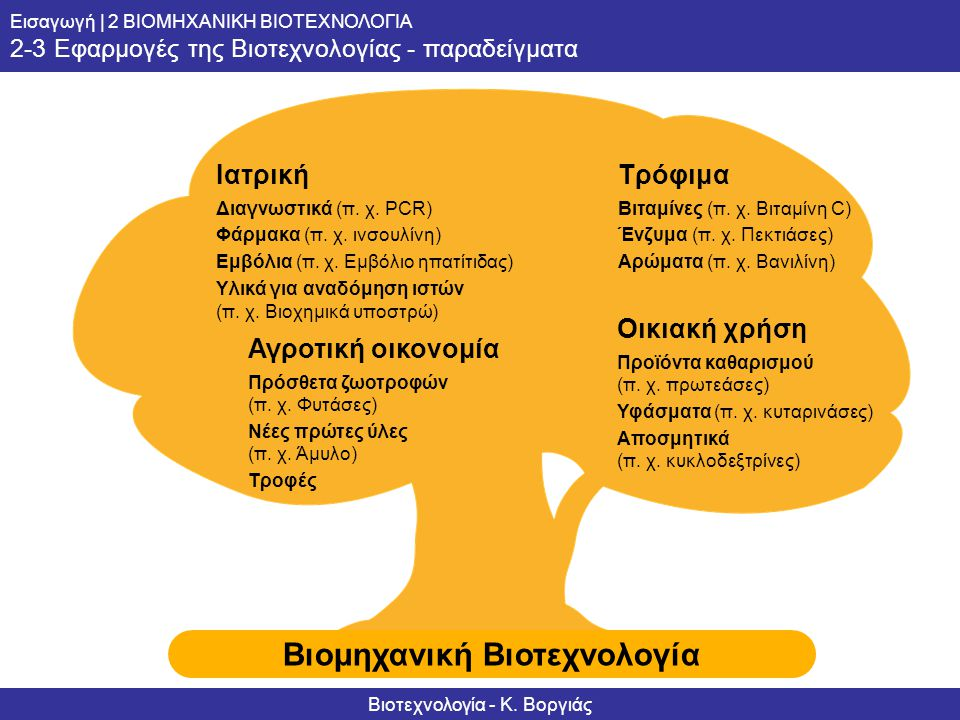 Informationsserie – Biotechnologie Βιομηχανική Bιοτεχνολογία Grundlagen | 2 INDUSTRIELLE BIOTECHNOLOGIE – WAS IST DAS? 2-3 Anwendungsbereiche der Biot