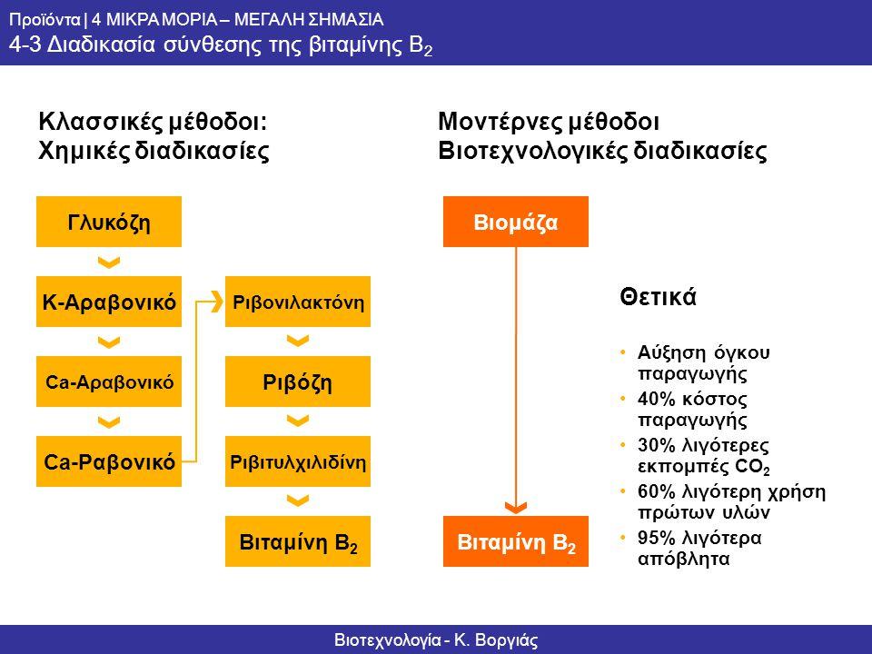 Informationsserie – Biotechnologie Produkte | 4 KLEINE MOLEKÜLE – GROSSE BEDEUTUNG 4-3 Die Verfahren der Vitamin B 2 -Synthese Θετικά •Αύξηση όγκου πα