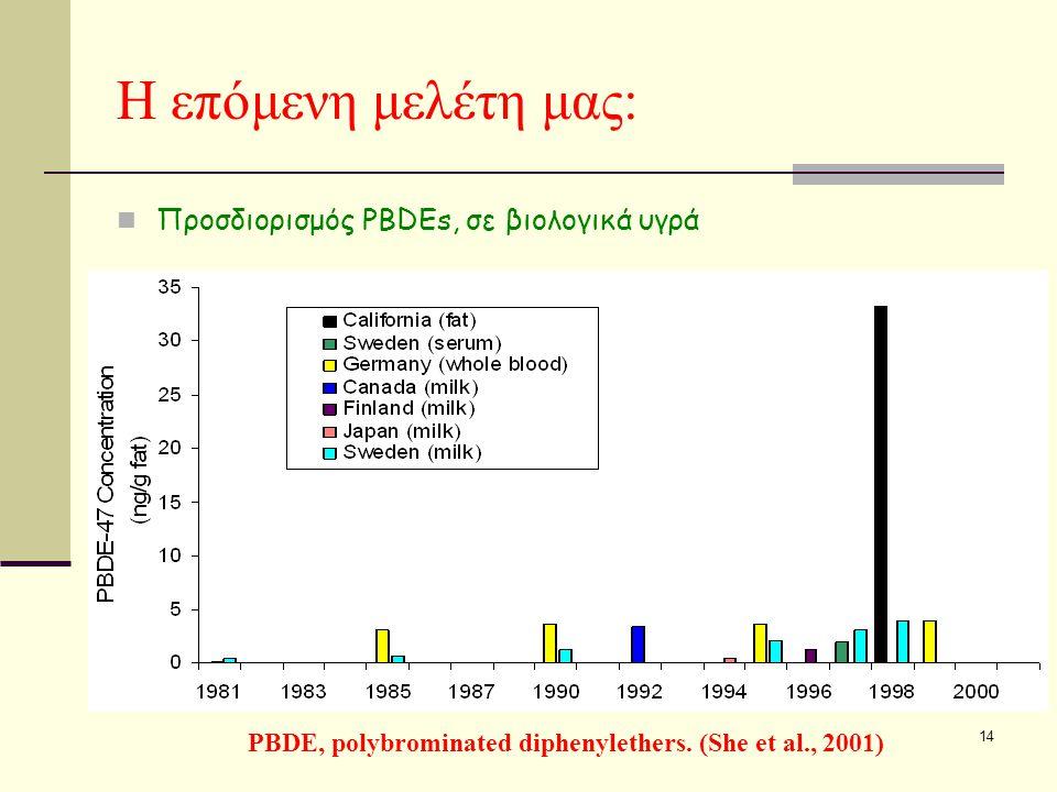 14 Η επόμενη μελέτη μας: PBDE, polybrominated diphenylethers.