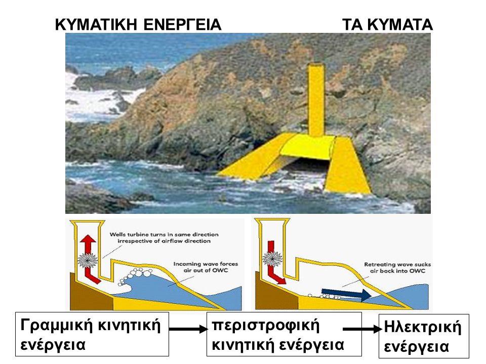 ΚΥΜΑΤΙΚΗ ΕΝΕΡΓΕΙΑΤΑ ΚΥΜΑΤΑ περιστροφική κινητική ενέργεια Γραμμική κινητική ενέργεια Ηλεκτρική ενέργεια