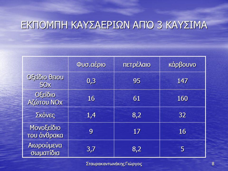 Σταυρακαντωνάκης Γιώργος29 Καύση CH4