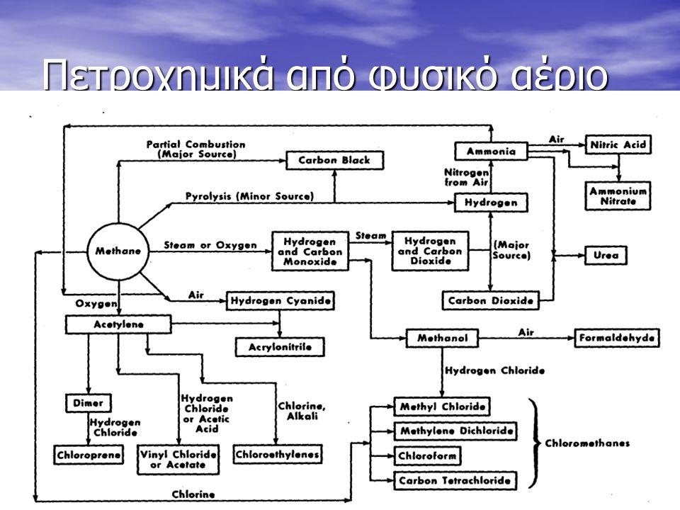 Σταυρακαντωνάκης Γιώργος9 Πετροχημικά από φυσικό αέριο