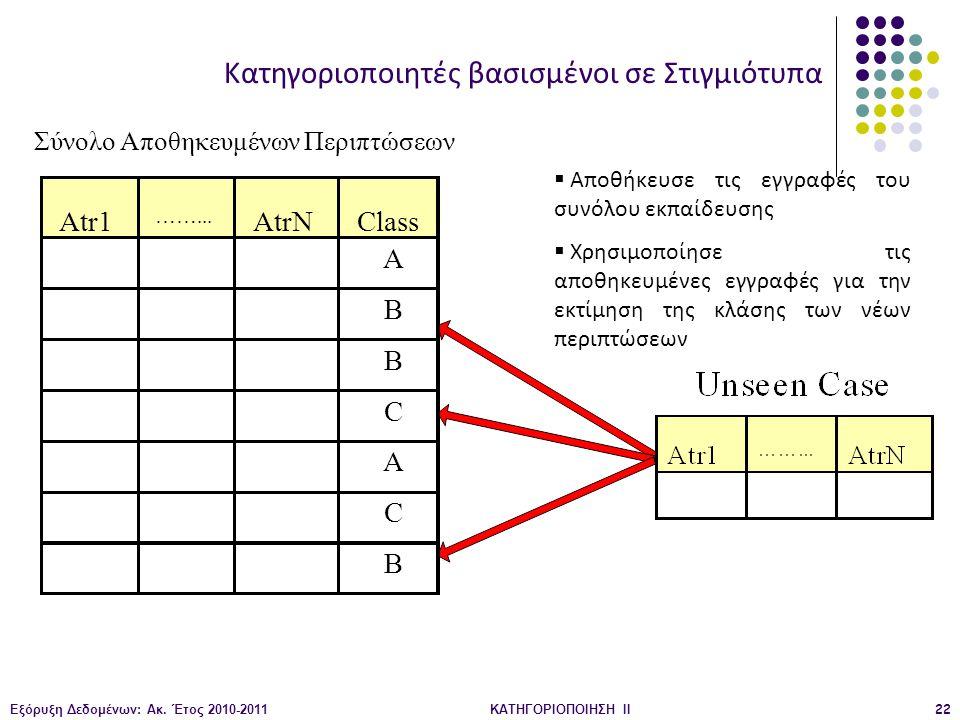 Εξόρυξη Δεδομένων: Ακ. Έτος 2010-2011ΚΑΤΗΓΟΡΙΟΠΟΙΗΣΗ II22  Αποθήκευσε τις εγγραφές του συνόλου εκπαίδευσης  Χρησιμοποίησε τις αποθηκευμένες εγγραφές