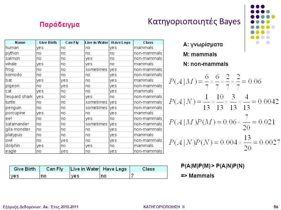 Εξόρυξη Δεδομένων: Ακ. Έτος 2010-2011ΚΑΤΗΓΟΡΙΟΠΟΙΗΣΗ II56 Κατηγοριοποιητές Bayes P(A|M)P(M) > P(A|N)P(N) => Mammals A: γνωρίσματα M: mammals N: non-ma