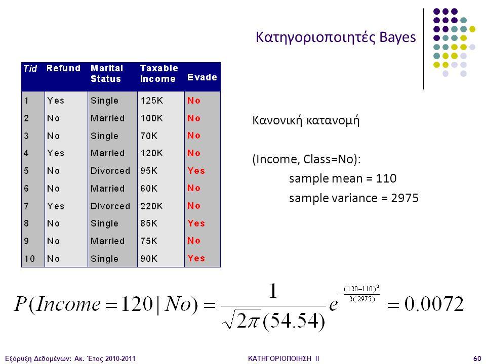 Εξόρυξη Δεδομένων: Ακ. Έτος 2010-2011ΚΑΤΗΓΟΡΙΟΠΟΙΗΣΗ II60 Κατηγοριοποιητές Bayes Κανονική κατανομή (Income, Class=No): sample mean = 110 sample varian