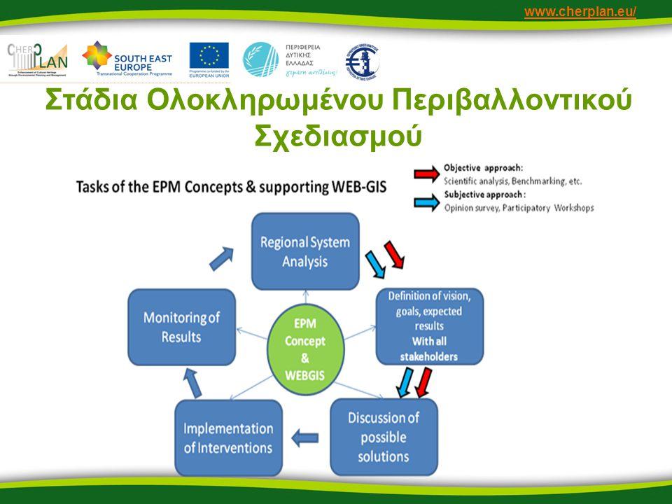 www.cherplan.eu/ Στάδια Ολοκληρωμένου Περιβαλλοντικού Σχεδιασμού