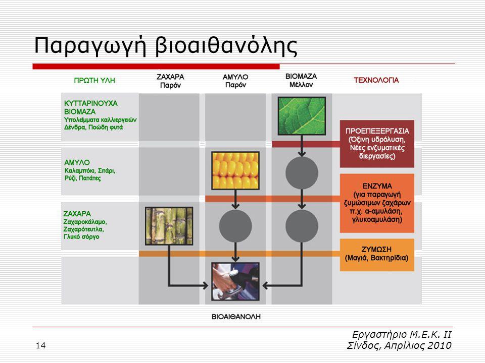 14 Παραγωγή βιοαιθανόλης Εργαστήριο Μ.Ε.Κ. ΙΙ Σίνδος, Απρίλιος 2010
