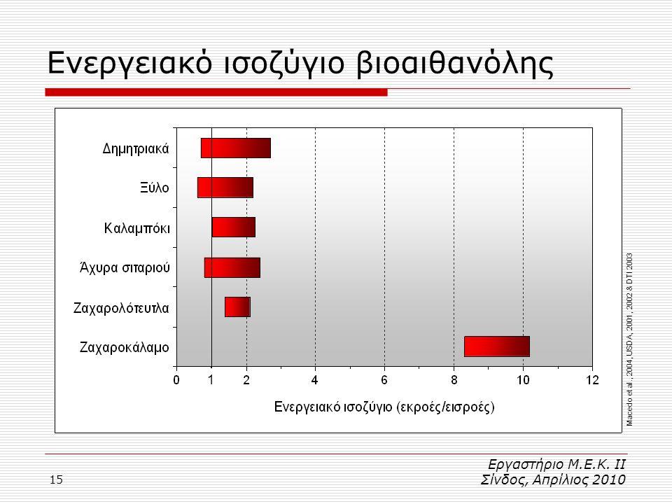 15 Ενεργειακό ισοζύγιο βιοαιθανόλης Macedo et al., 2004, USDA, 2001, 2002 & DTI 2003 1 Εργαστήριο Μ.Ε.Κ.