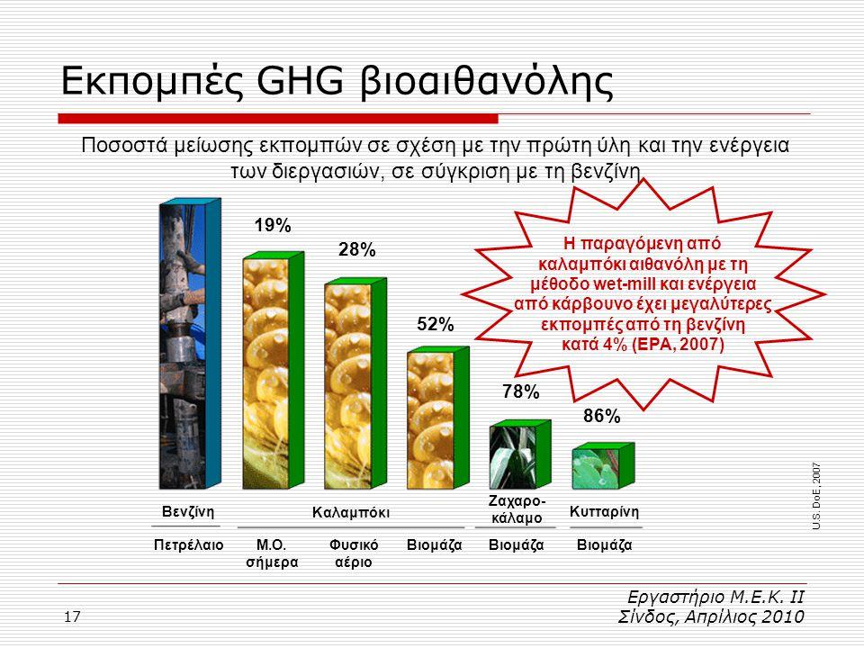 17 Εκπομπές GHG βιοαιθανόλης U.S.