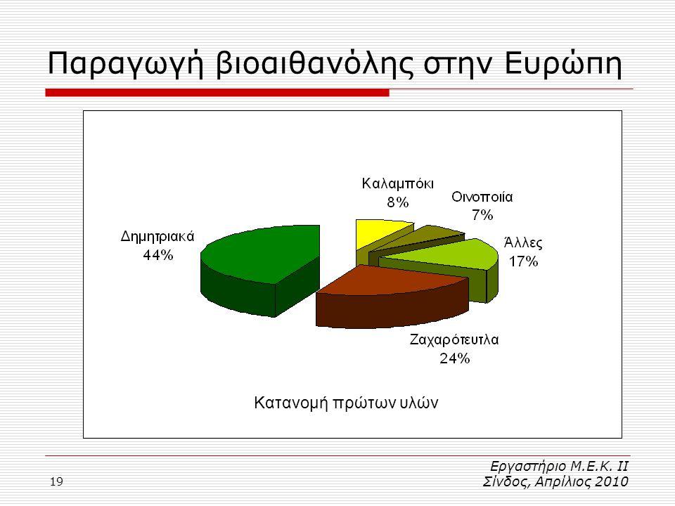 19 Παραγωγή βιοαιθανόλης στην Ευρώπη Strube-Dieckman, 2007 Κατανομή πρώτων υλών Εργαστήριο Μ.Ε.Κ.