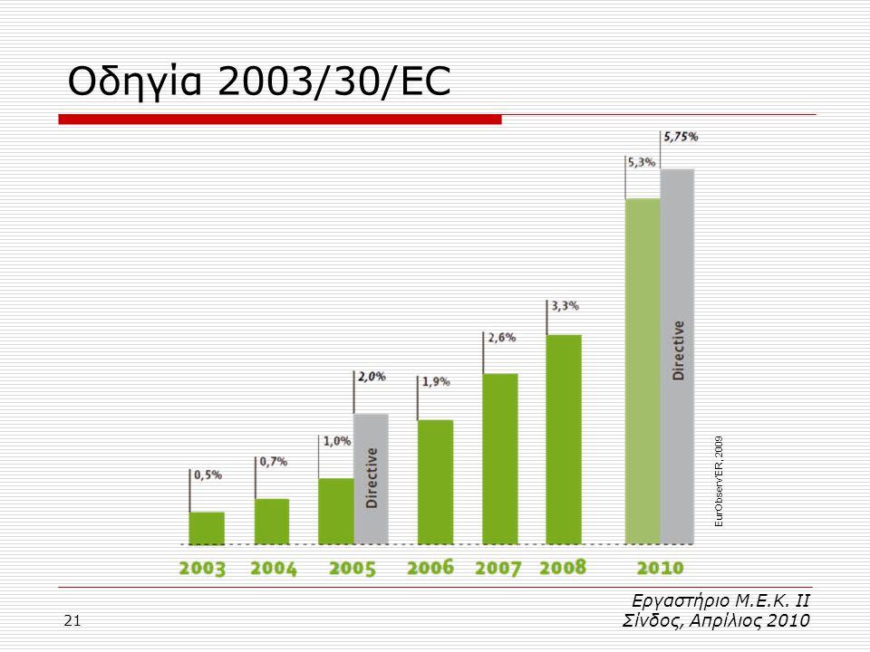 21 Οδηγία 2003/30/EC Εργαστήριο Μ.Ε.Κ. ΙΙ Σίνδος, Απρίλιος 2010 EurObserv'ER, 2009