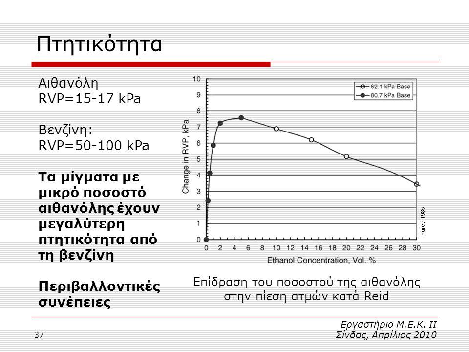 37 Πτητικότητα Επίδραση του ποσοστού της αιθανόλης στην πίεση ατμών κατά Reid Αιθανόλη RVP=15-17 kPa Βενζίνη: RVP=50-100 kPa Τα μίγματα με μικρό ποσοστό αιθανόλης έχουν μεγαλύτερη πτητικότητα από τη βενζίνη Περιβαλλοντικές συνέπειες Furey, 1985 Εργαστήριο Μ.Ε.Κ.