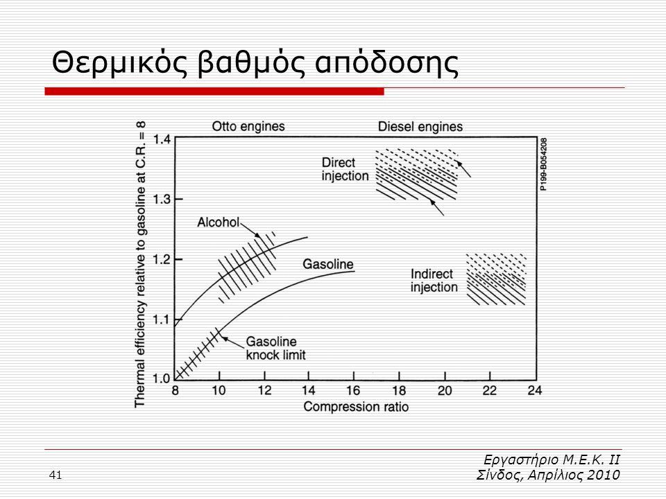 41 Θερμικός βαθμός απόδοσης Εργαστήριο Μ.Ε.Κ. ΙΙ Σίνδος, Απρίλιος 2010