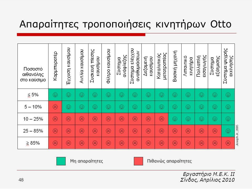 48 Απαραίτητες τροποποιήσεις κινητήρων Otto Μη απαραίτητες Πιθανώς απαραίτητες Εργαστήριο Μ.Ε.Κ.