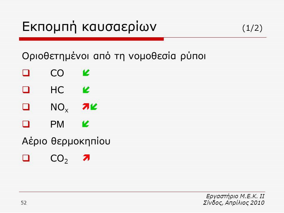 52 Εκπομπή καυσαερίων (1/2) Οριοθετημένοι από τη νομοθεσία ρύποι  CO  HC  NO x  PM Αέριο θερμοκηπίου  CO 2       Εργαστήριο Μ.Ε.Κ.