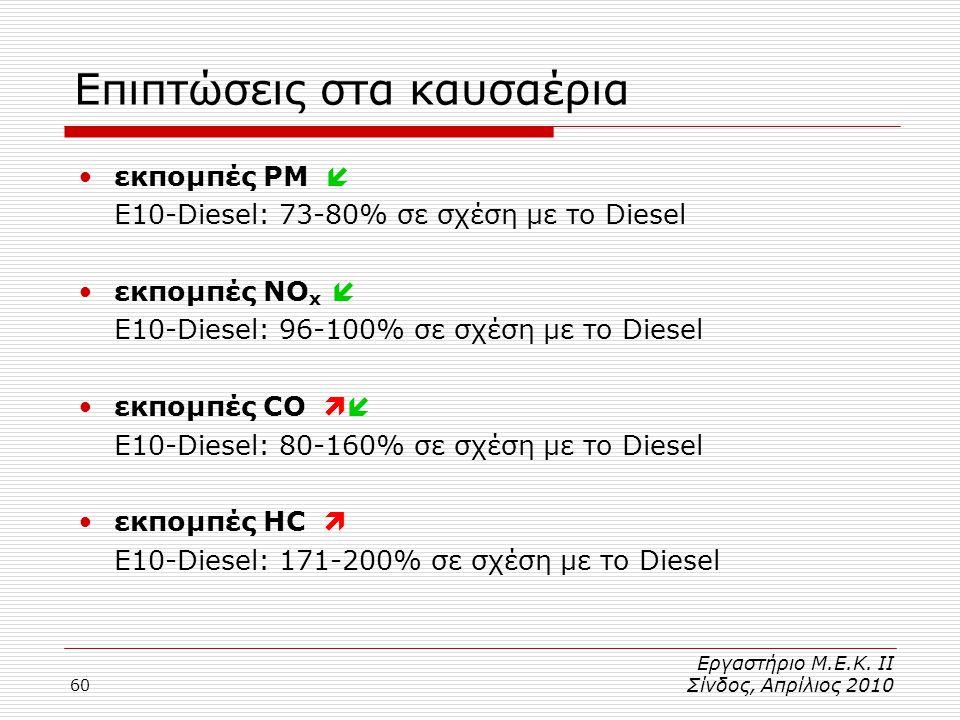 60 Επιπτώσεις στα καυσαέρια •εκπομπές PM  E10-Diesel: 73-80% σε σχέση με το Diesel •εκπομπές NO x  E10-Diesel: 96-100% σε σχέση με το Diesel •εκπομπές CO  E10-Diesel: 80-160% σε σχέση με το Diesel •εκπομπές HC  E10-Diesel: 171-200% σε σχέση με το Diesel Εργαστήριο Μ.Ε.Κ.