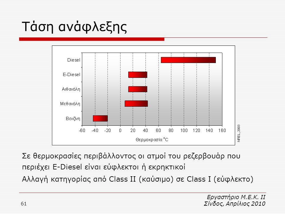 61 Τάση ανάφλεξης Σε θερμοκρασίες περιβάλλοντος οι ατμοί του ρεζερβουάρ που περιέχει E-Diesel είναι εύφλεκτοι ή εκρηκτικοί Αλλαγή κατηγορίας από Class II (καύσιμο) σε Class I (εύφλεκτο) NREL, 2003 Εργαστήριο Μ.Ε.Κ.
