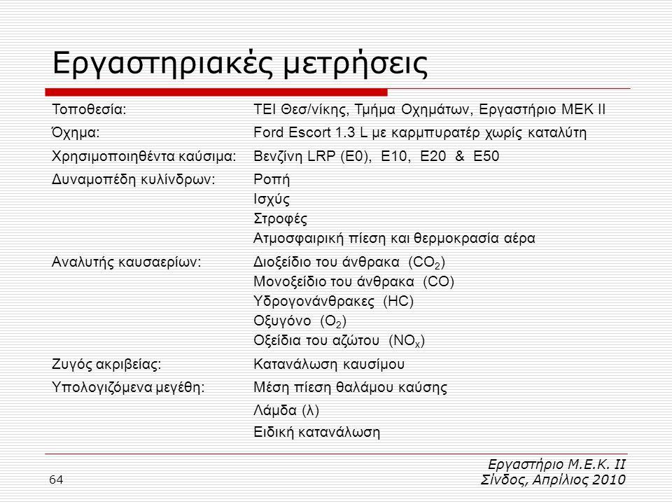 64 Εργαστηριακές μετρήσεις Τοποθεσία:ΤΕΙ Θεσ/νίκης, Τμήμα Οχημάτων, Εργαστήριο ΜΕΚ II Όχημα:Ford Escort 1.3 L με καρμπυρατέρ χωρίς καταλύτη Χρησιμοποιηθέντα καύσιμα:Βενζίνη LRP (E0), E10, E20 & E50 Δυναμοπέδη κυλίνδρων:Ροπή Ισχύς Στροφές Ατμοσφαιρική πίεση και θερμοκρασία αέρα Αναλυτής καυσαερίων:Διοξείδιο του άνθρακα (CO 2 ) Μονοξείδιο του άνθρακα (CO) Υδρογονάνθρακες (HC) Οξυγόνο (O 2 ) Οξείδια του αζώτου (NO x ) Ζυγός ακριβείας:Κατανάλωση καυσίμου Υπολογιζόμενα μεγέθη:Μέση πίεση θαλάμου καύσης Λάμδα (λ) Ειδική κατανάλωση Εργαστήριο Μ.Ε.Κ.