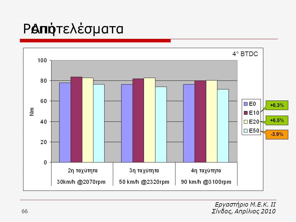 66 4° BTDC ΡοπήΑποτελέσματα +6.3% +6.5% -3.9% Εργαστήριο Μ.Ε.Κ. ΙΙ Σίνδος, Απρίλιος 2010