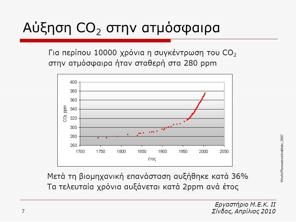7 Αύξηση CO 2 στην ατμόσφαιρα World Resources Institute, 2007 Για περίπου 10000 χρόνια η συγκέντρωση του CO 2 στην ατμόσφαιρα ήταν σταθερή στα 280 ppm Μετά τη βιομηχανική επανάσταση αυξήθηκε κατά 36% Τα τελευταία χρόνια αυξάνεται κατά 2ppm ανά έτος Εργαστήριο Μ.Ε.Κ.