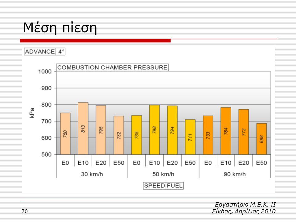 70 Μέση πίεση Εργαστήριο Μ.Ε.Κ. ΙΙ Σίνδος, Απρίλιος 2010