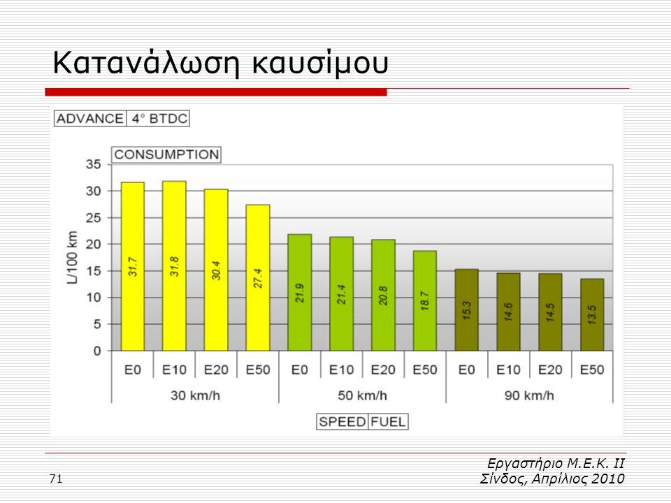 71 Κατανάλωση καυσίμου Εργαστήριο Μ.Ε.Κ. ΙΙ Σίνδος, Απρίλιος 2010