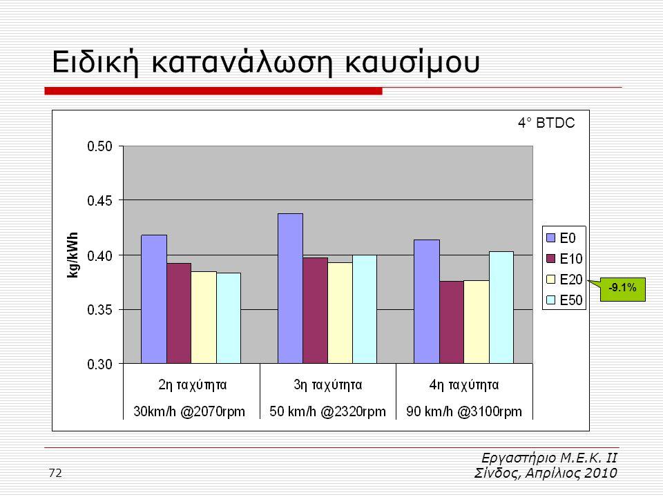 72 4° BTDC Ειδική κατανάλωση καυσίμου -9.1% Εργαστήριο Μ.Ε.Κ. ΙΙ Σίνδος, Απρίλιος 2010