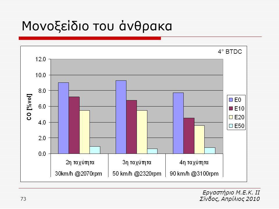 73 Μονοξείδιο του άνθρακα 4° BTDC Εργαστήριο Μ.Ε.Κ. ΙΙ Σίνδος, Απρίλιος 2010