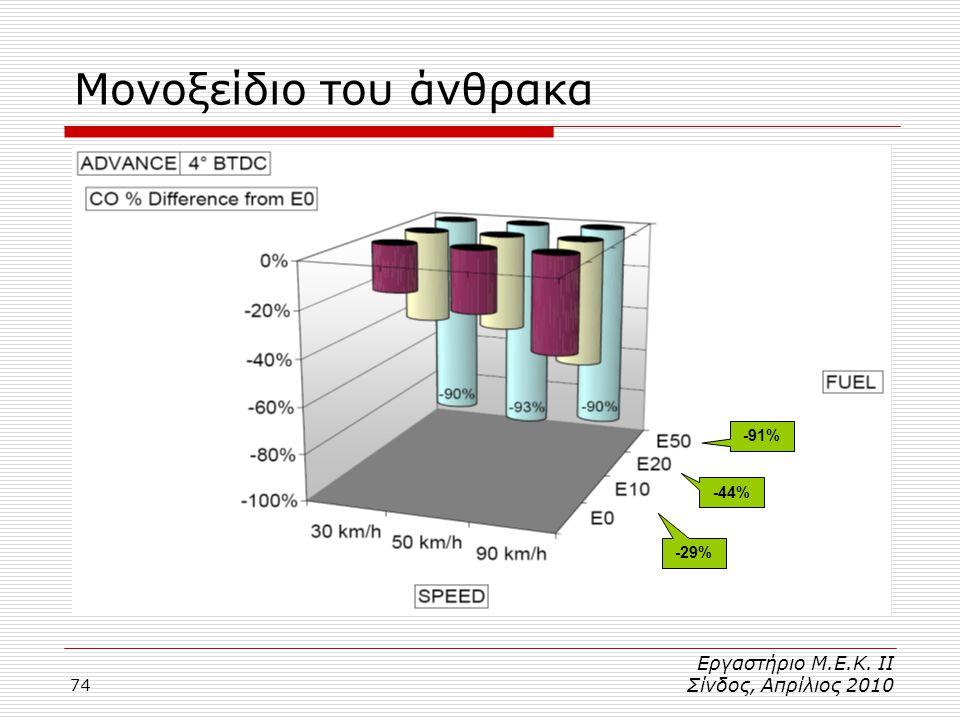 74 Μονοξείδιο του άνθρακα -91% -44% -29% Εργαστήριο Μ.Ε.Κ. ΙΙ Σίνδος, Απρίλιος 2010