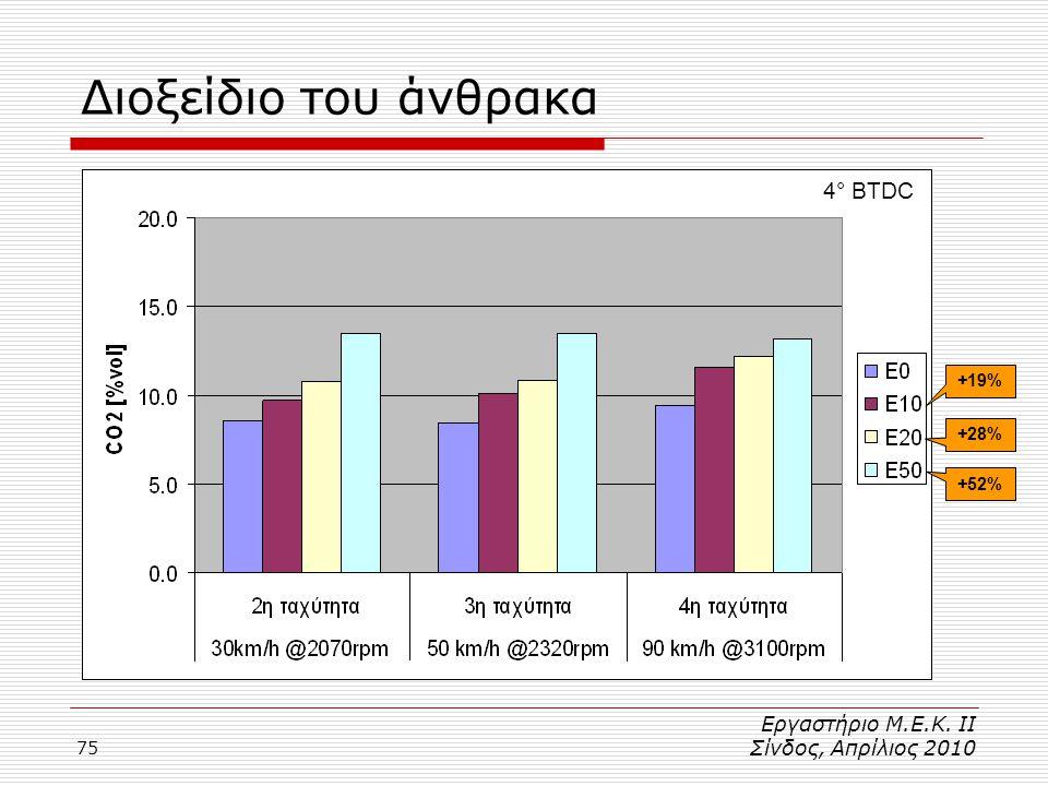 75 4° BTDC Διοξείδιο του άνθρακα +19% +28% +52% Εργαστήριο Μ.Ε.Κ. ΙΙ Σίνδος, Απρίλιος 2010