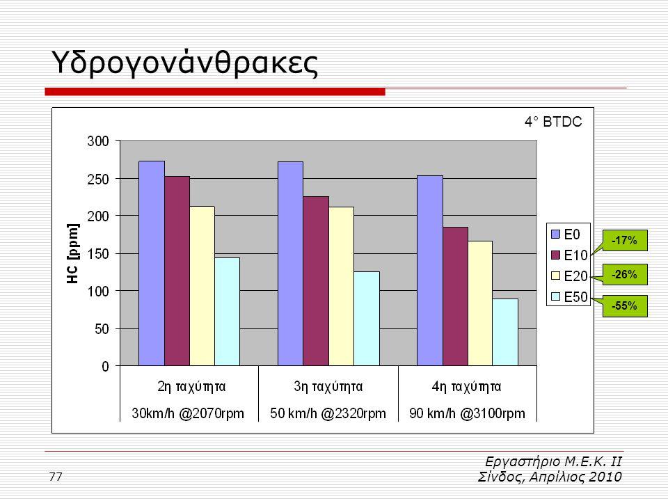 77 4° BTDC Υδρογονάνθρακες -17% -26% -55% Εργαστήριο Μ.Ε.Κ. ΙΙ Σίνδος, Απρίλιος 2010