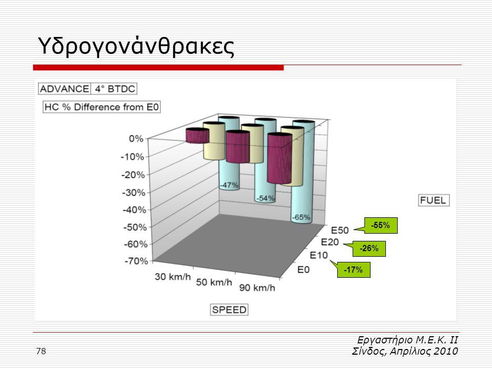 78 Υδρογονάνθρακες -17% -26% -55% Εργαστήριο Μ.Ε.Κ. ΙΙ Σίνδος, Απρίλιος 2010