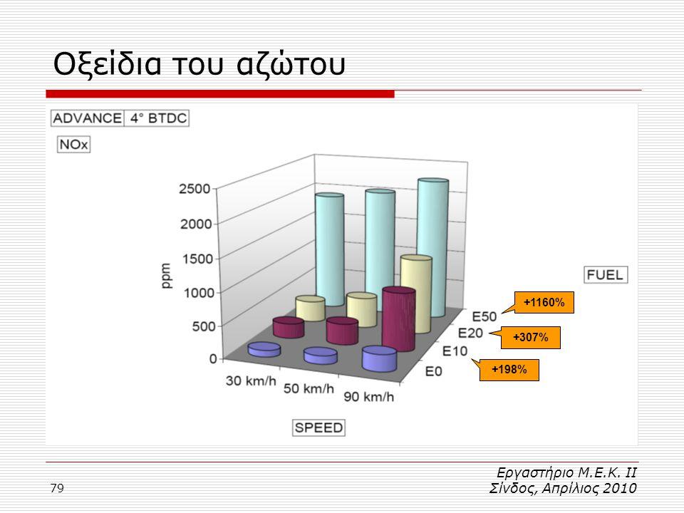 79 Οξείδια του αζώτου +198% +307% +1160% Εργαστήριο Μ.Ε.Κ. ΙΙ Σίνδος, Απρίλιος 2010