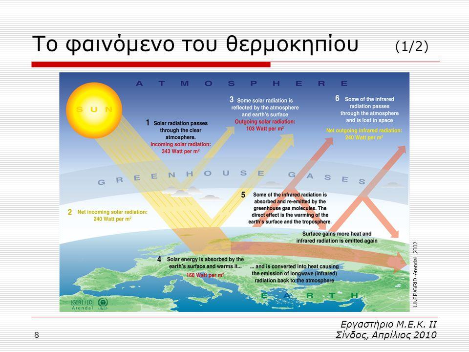 8 Το φαινόμενο του θερμοκηπίου (1/2) Εργαστήριο Μ.Ε.Κ.