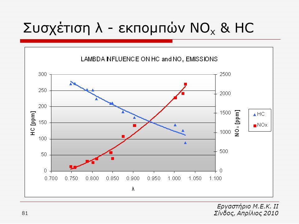 81 Συσχέτιση λ - εκπομπών NO x & HC Εργαστήριο Μ.Ε.Κ. ΙΙ Σίνδος, Απρίλιος 2010