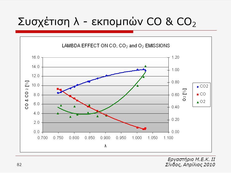 82 Συσχέτιση λ - εκπομπών CO & CO 2 Εργαστήριο Μ.Ε.Κ. ΙΙ Σίνδος, Απρίλιος 2010