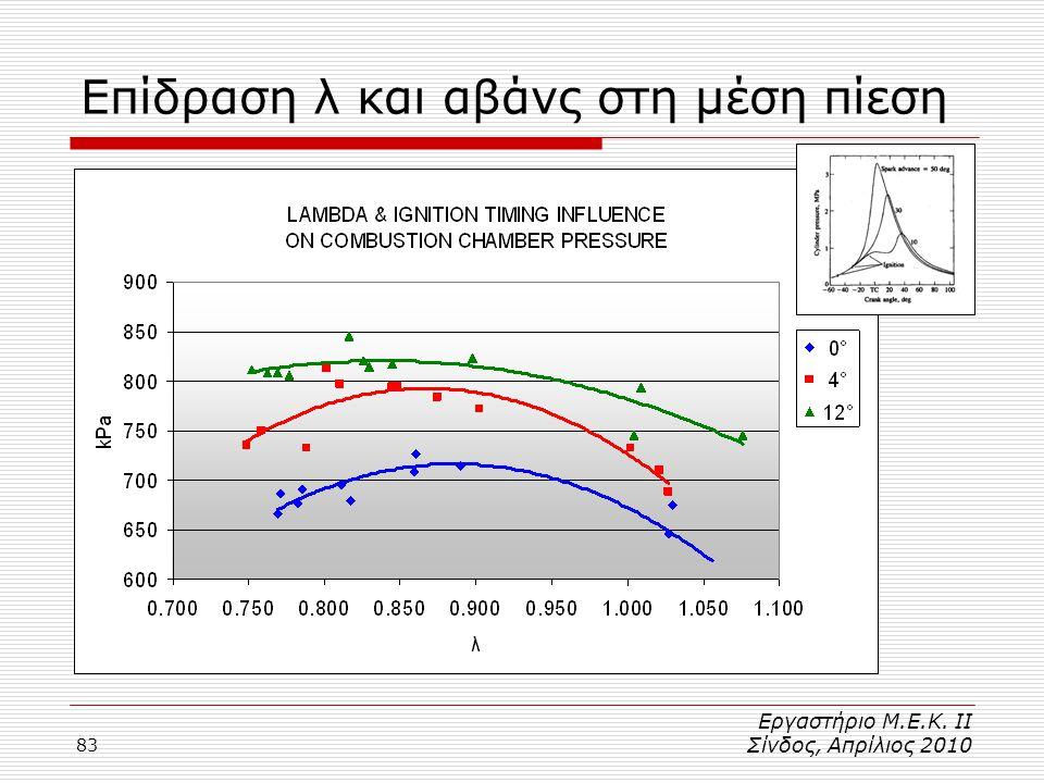 83 Επίδραση λ και αβάνς στη μέση πίεση Εργαστήριο Μ.Ε.Κ. ΙΙ Σίνδος, Απρίλιος 2010