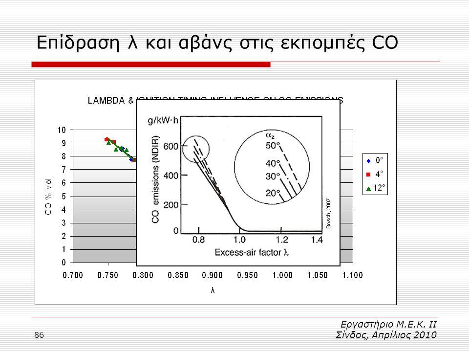 86 Επίδραση λ και αβάνς στις εκπομπές CO Bosch, 2007 Εργαστήριο Μ.Ε.Κ. ΙΙ Σίνδος, Απρίλιος 2010