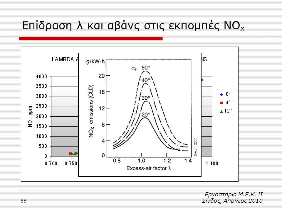 88 Επίδραση λ και αβάνς στις εκπομπές NO x Bosch, 2007 Εργαστήριο Μ.Ε.Κ. ΙΙ Σίνδος, Απρίλιος 2010