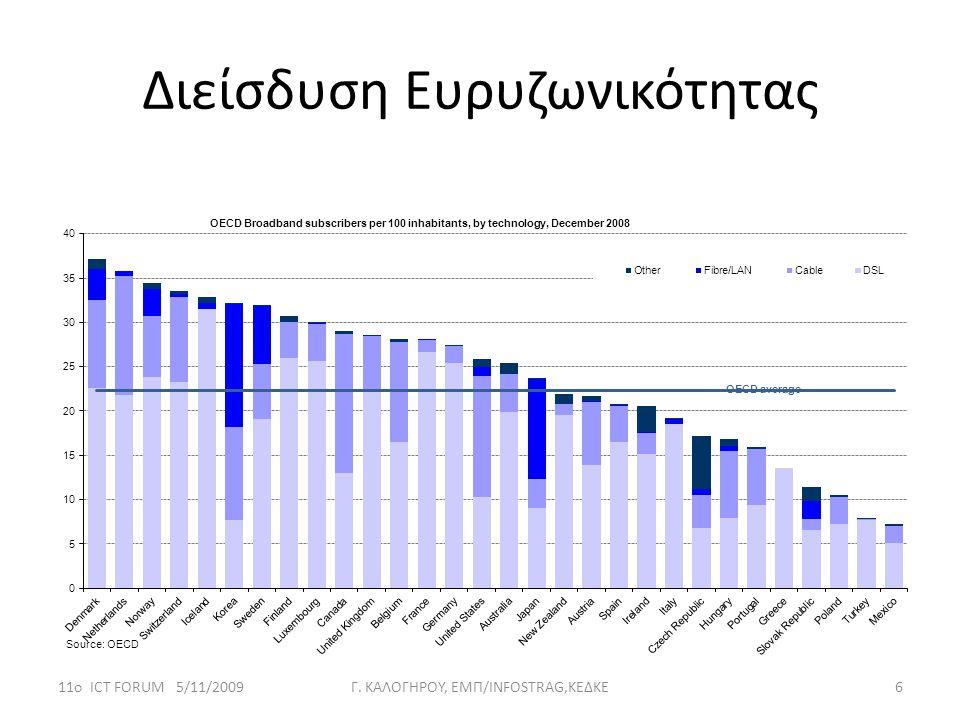 Διείσδυση Ευρυζωνικότητας 11ο ICT FORUM 5/11/20096Γ. KΑΛΟΓΗΡΟΥ, ΕΜΠ/INFOSTRAG,ΚΕΔΚΕ