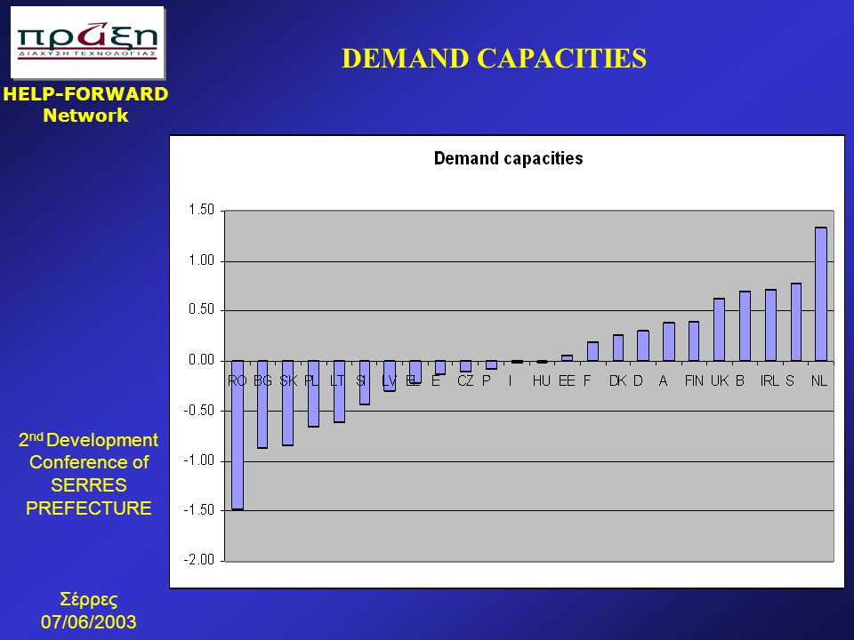 2 nd Development Conference of SERRES PREFECTURE Σέρρες 07/06/2003 HELP-FORWARD Network DEMAND CAPACITIES